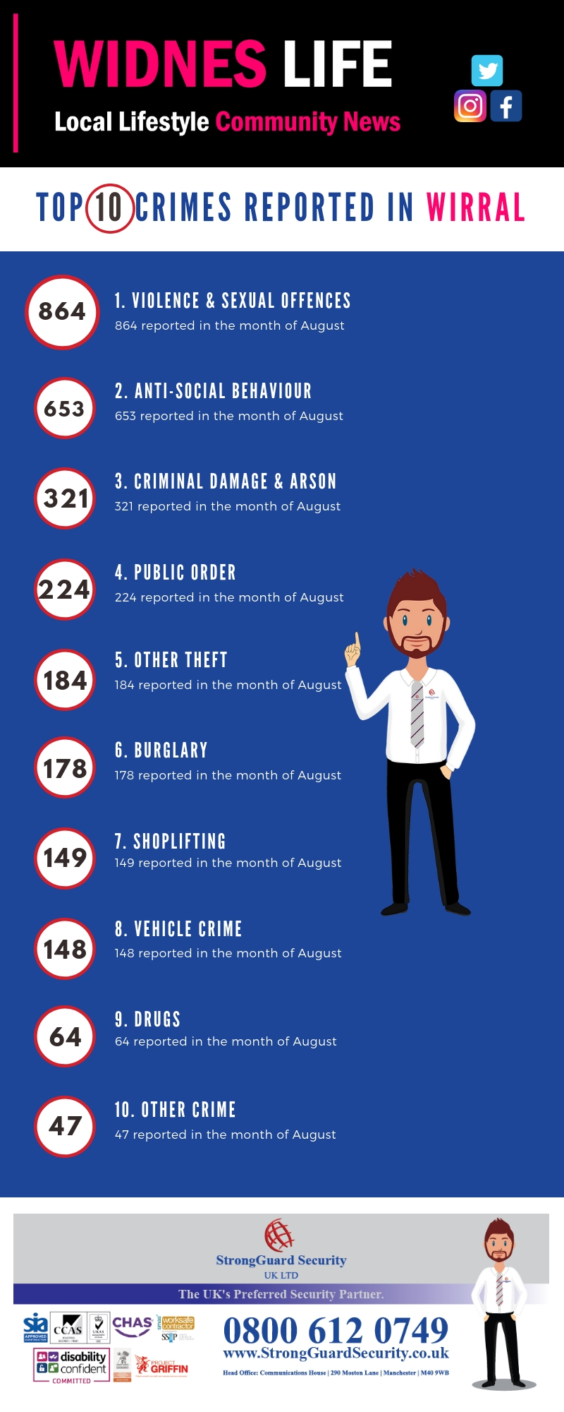 10 MOST REPORTED CRIMES ON THE WIRRAL - AUGUST 2018
