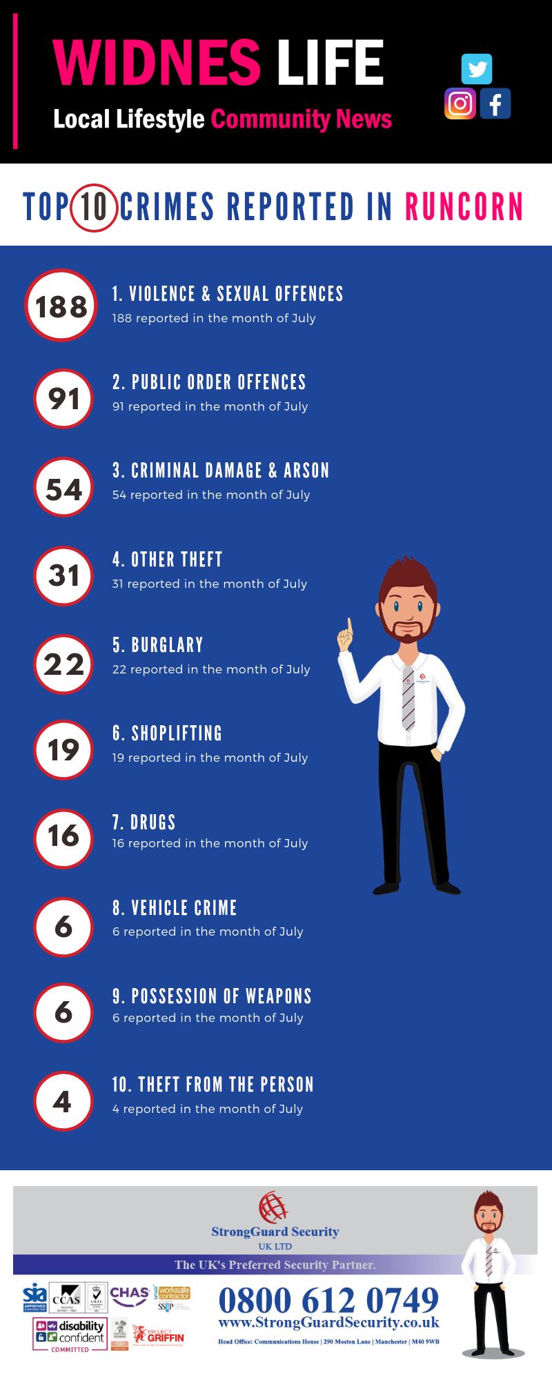 10 MOST REPORTED CRIMES IN RUNCORN - JULY 2018
