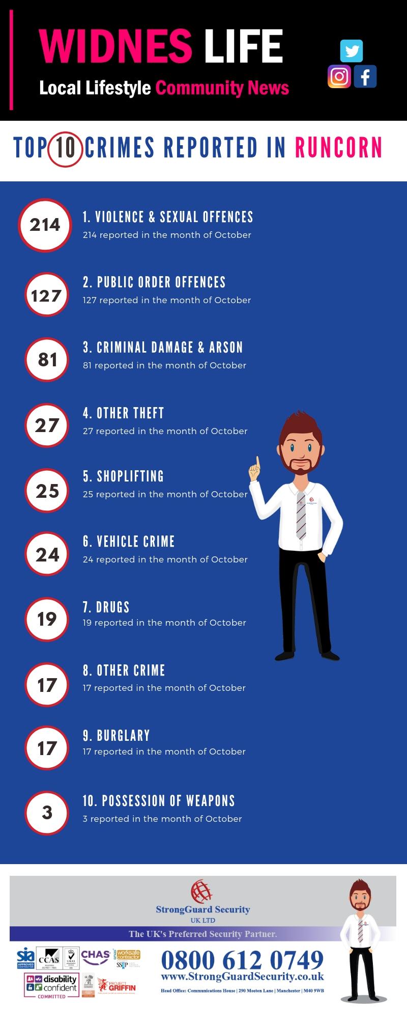 10 MOST REPORTED CRIMES IN RUNCORN - OCTOBER 2018