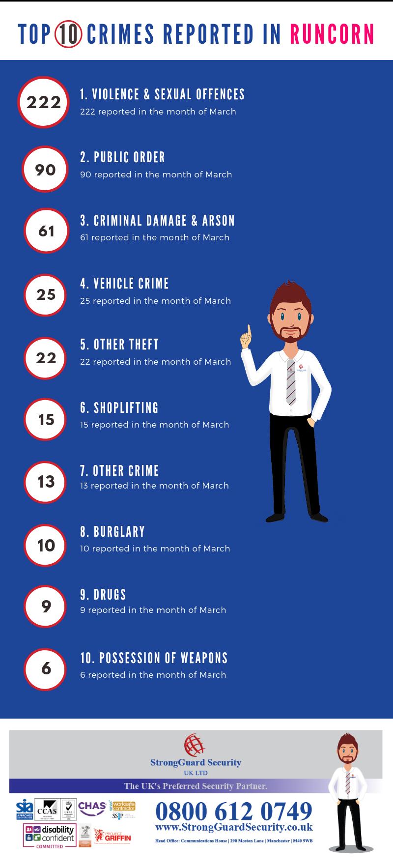 10 MOST REPORTED CRIMES IN RUNCORN- MARCH 2019