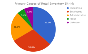 Counting the Cost of Crime in Retail | Retail Security